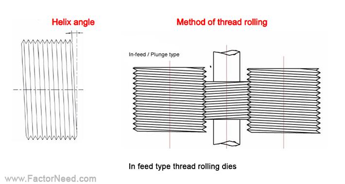 قالب های In feed (Plunge) thread rolling