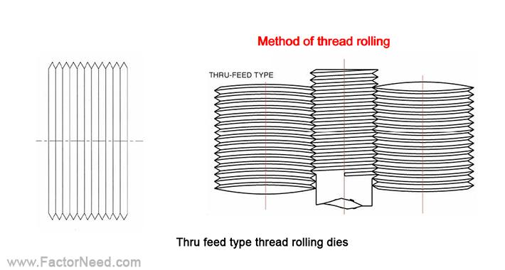 قالب های Thru feed thread rolling dies